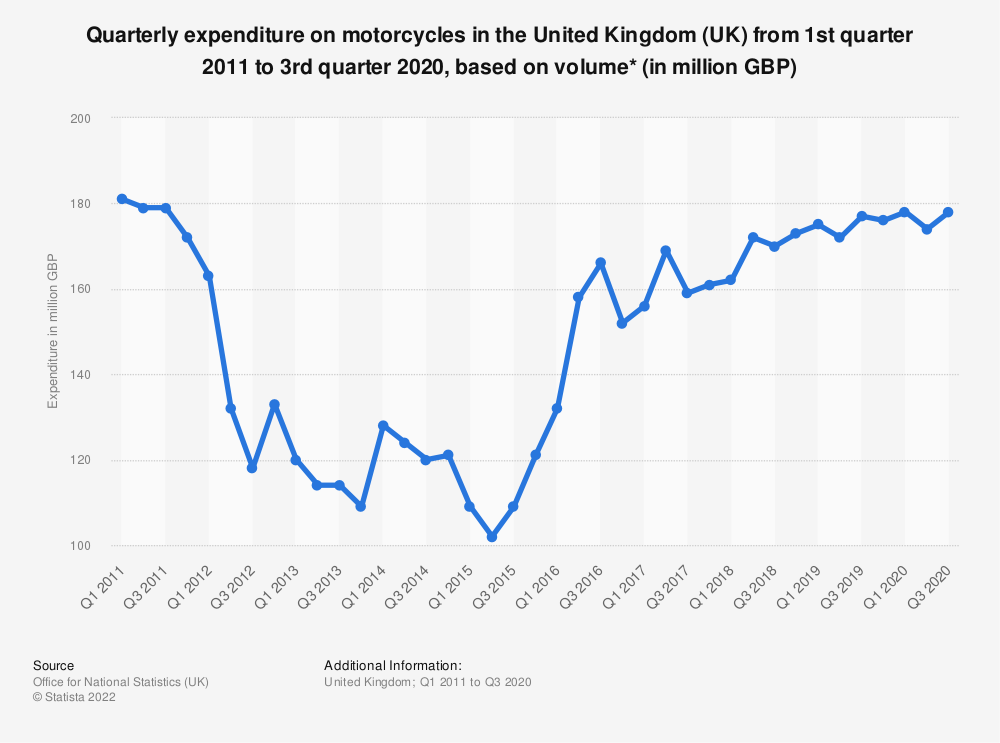 Statistic: Quarterly expenditure on motorcycles in the United Kingdom (UK) from 1st quarter 2011 to 1st quarter 2020, based on volume* (in million GBP) | Statista