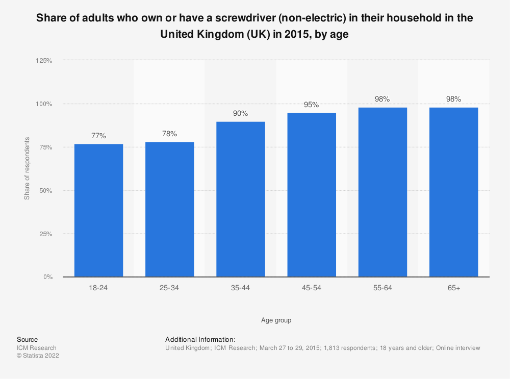 Statistic: Share of adults who own or have a screwdriver (non-electric) in their household in the United Kingdom (UK) in 2015, by age | Statista