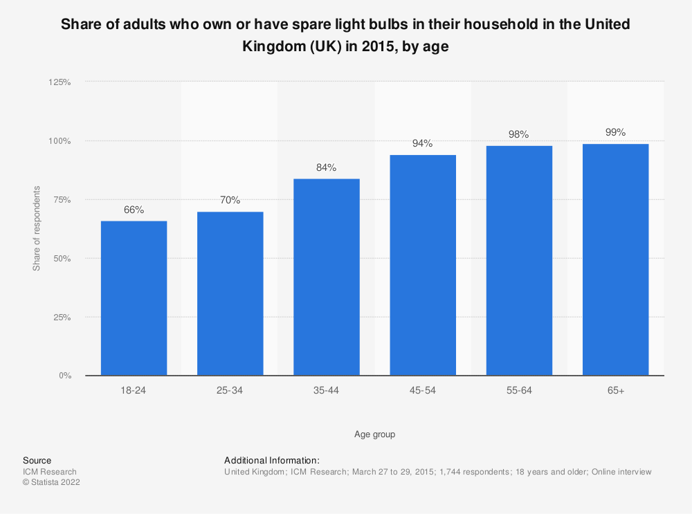 Statistic: Share of adults who own or have spare light bulbs in their household in the United Kingdom (UK) in 2015, by age | Statista