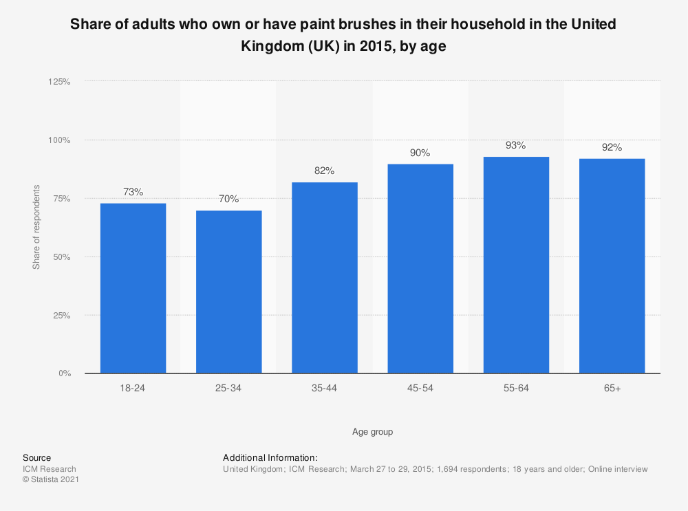 Statistic: Share of adults who own or have paint brushes in their household in the United Kingdom (UK) in 2015, by age | Statista