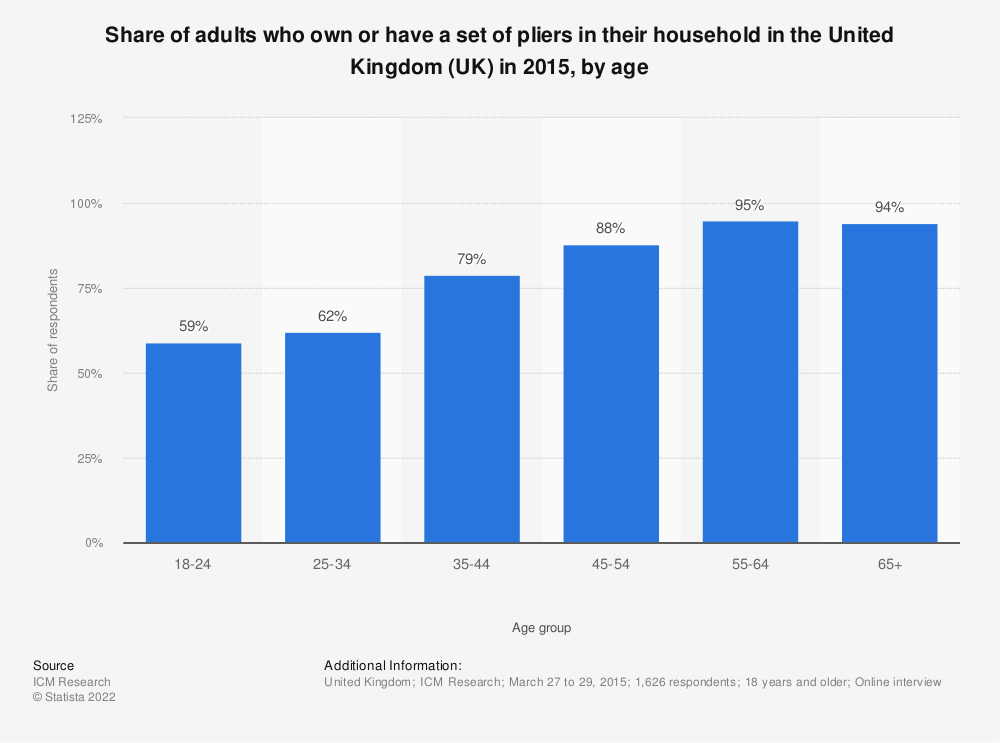 Statistic: Share of adults who own or have a set of pliers in their household in the United Kingdom (UK) in 2015, by age | Statista