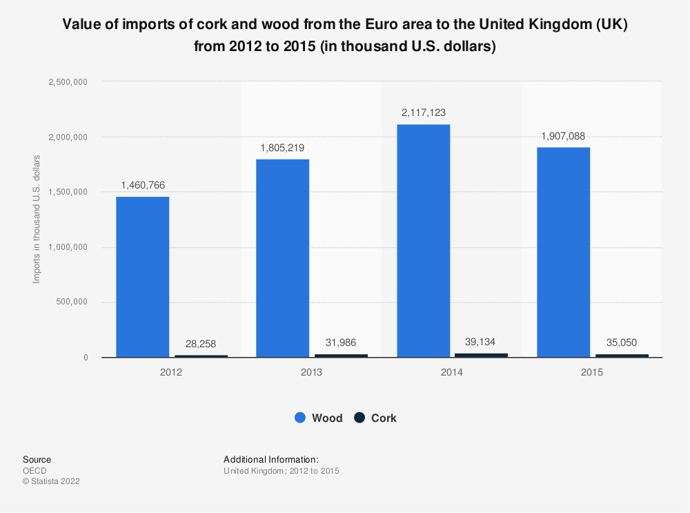 Statistic: Value of imports of cork and wood from the Euro area to the United Kingdom (UK) from 2012 to 2015 (in thousand U.S. dollars) | Statista