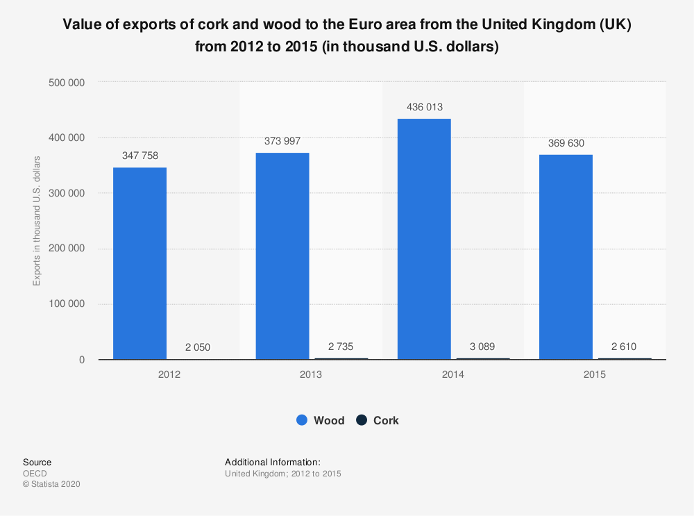 Statistic: Value of exports of cork and wood to the Euro area from the United Kingdom (UK) from 2012 to 2015 (in thousand U.S. dollars) | Statista