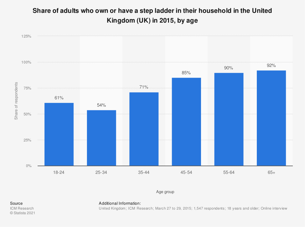 Statistic: Share of adults who own or have a step ladder in their household in the United Kingdom (UK) in 2015, by age | Statista