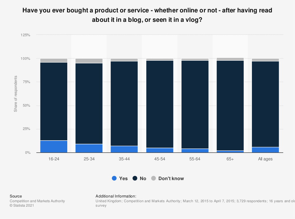 Statistic: Have you ever bought a product or service - whether online or not - after having read about it in a blog, or seen it in a vlog? | Statista