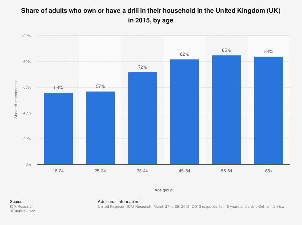 Statistic: Share of adults who own or have a drill in their household in the United Kingdom (UK) in 2015, by age | Statista