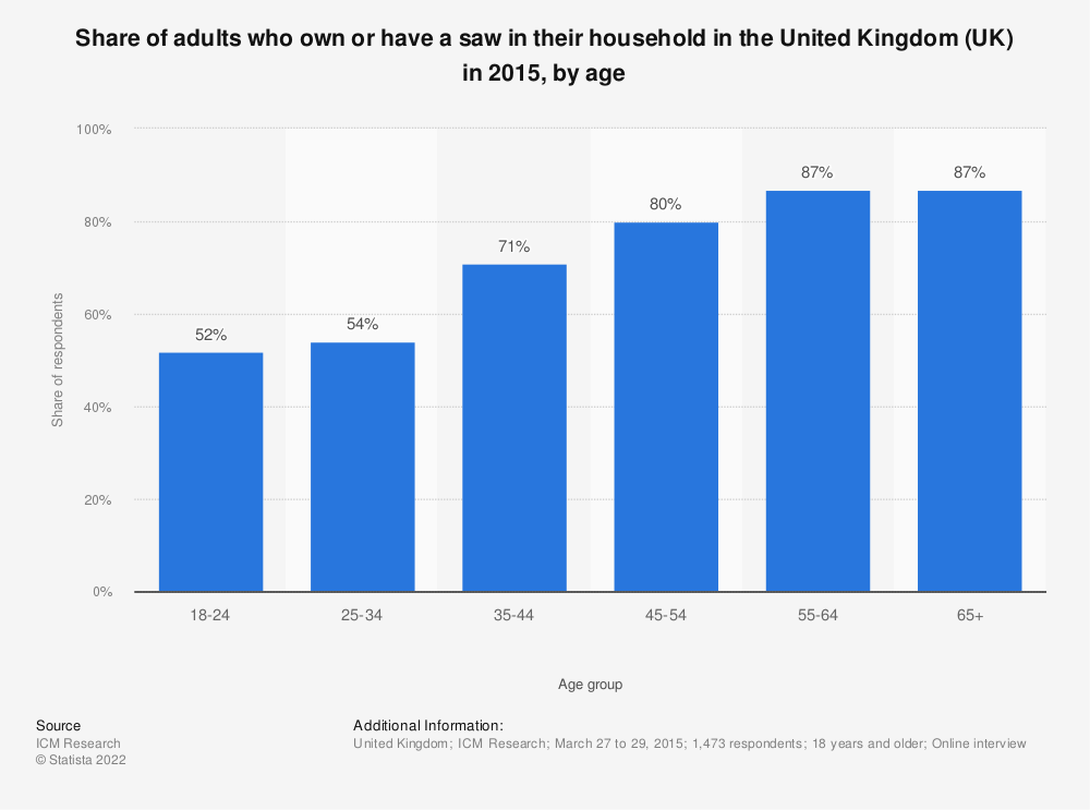 Statistic: Share of adults who own or have a saw in their household in the United Kingdom (UK) in 2015, by age | Statista