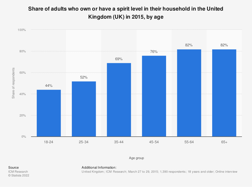 Statistic: Share of adults who own or have a spirit level in their household in the United Kingdom (UK) in 2015, by age | Statista