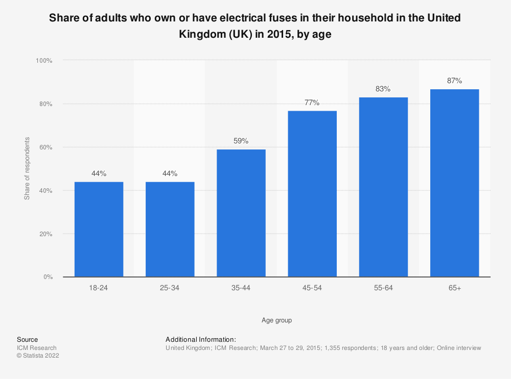Statistic: Share of adults who own or have electrical fuses in their household in the United Kingdom (UK) in 2015, by age | Statista