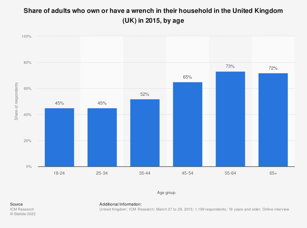 Statistic: Share of adults who own or have a wrench in their household in the United Kingdom (UK) in 2015, by age | Statista