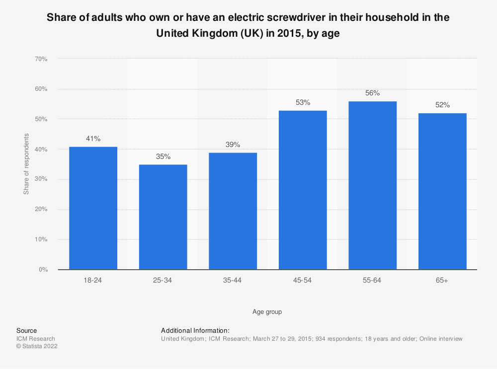 Statistic: Share of adults who own or have an electric screwdriver in their household in the United Kingdom (UK) in 2015, by age | Statista