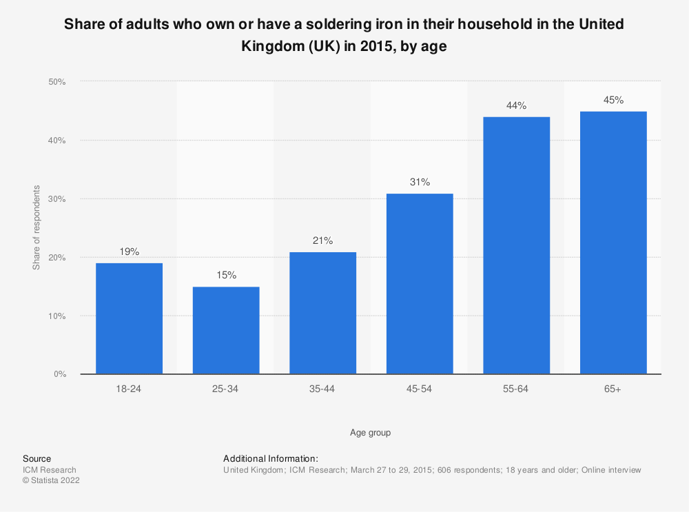 Statistic: Share of adults who own or have a soldering iron in their household in the United Kingdom (UK) in 2015, by age | Statista