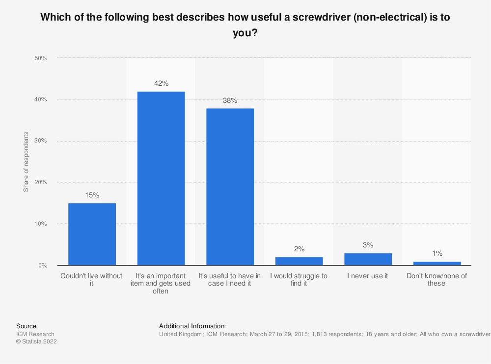 Statistic: Which of the following best describes how useful a screwdriver (non-electrical) is to you? | Statista