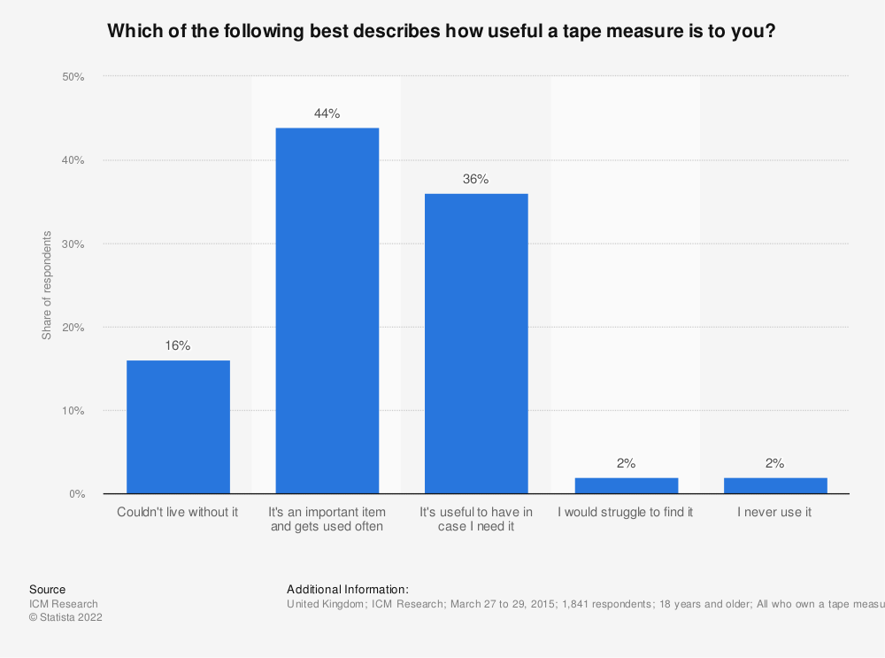 Statistic: Which of the following best describes how useful a tape measure is to you? | Statista