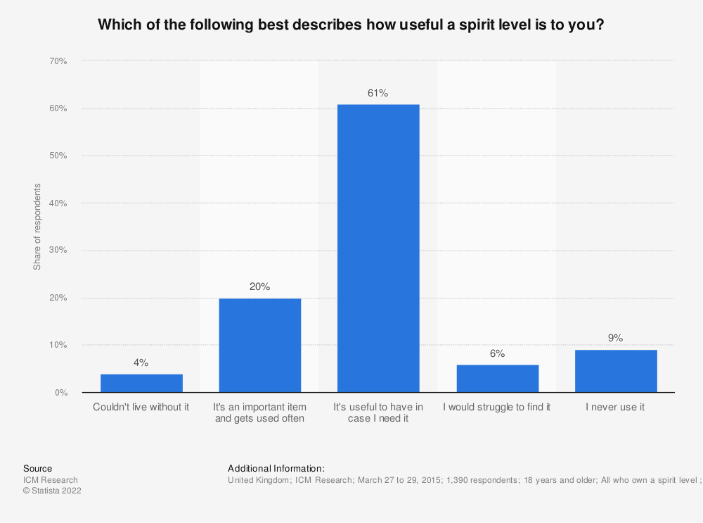 Statistic: Which of the following best describes how useful a spirit level is to you? | Statista