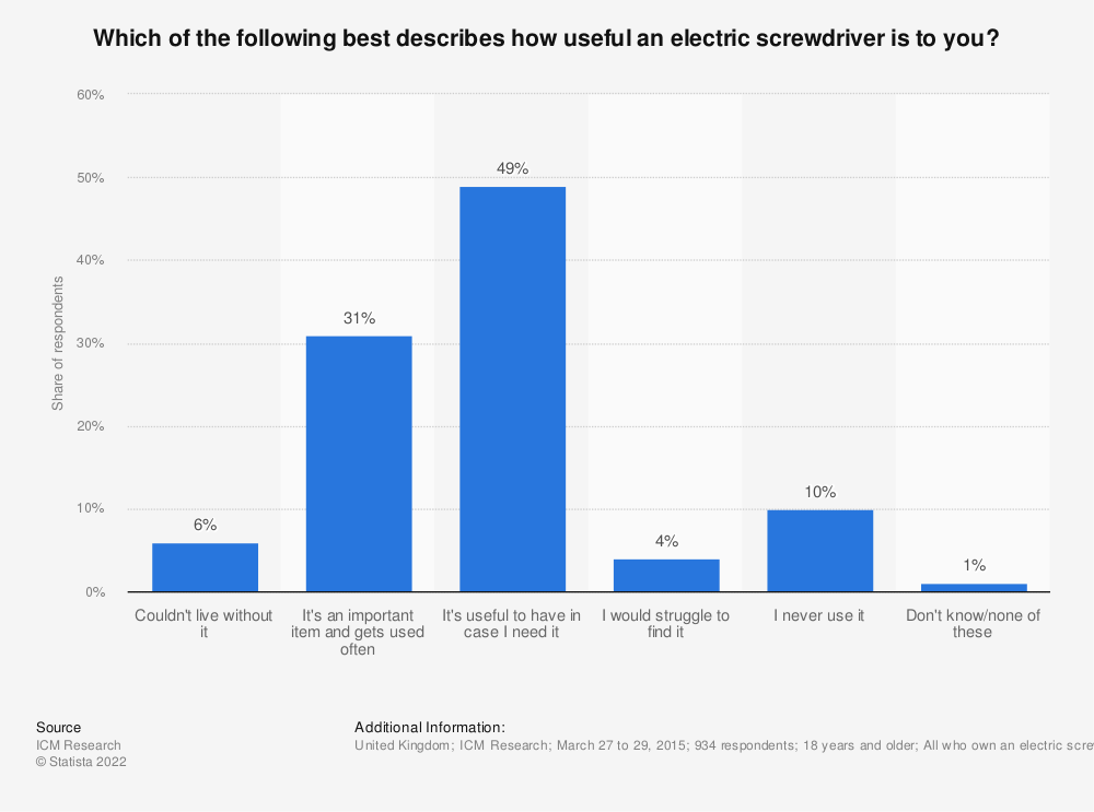 Statistic: Which of the following best describes how useful an electric screwdriver is to you? | Statista