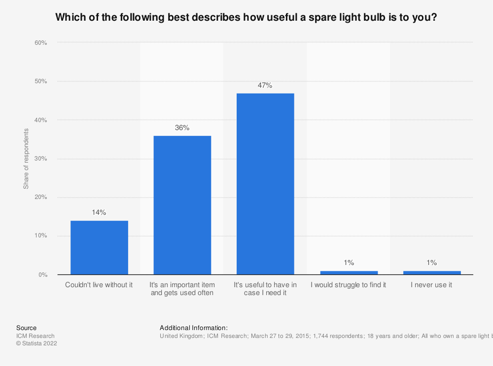 Statistic: Which of the following best describes how useful a spare light bulb is to you? | Statista