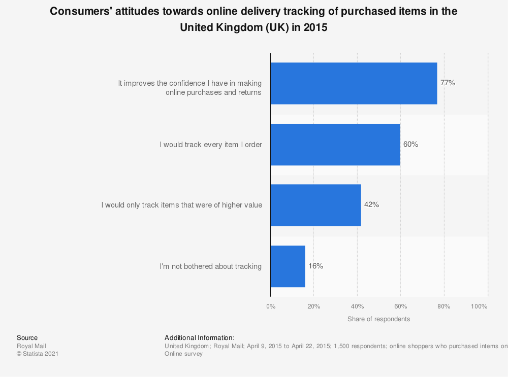 Statistic: Consumers' attitudes towards online delivery tracking of purchased items in the United Kingdom (UK) in 2015 | Statista