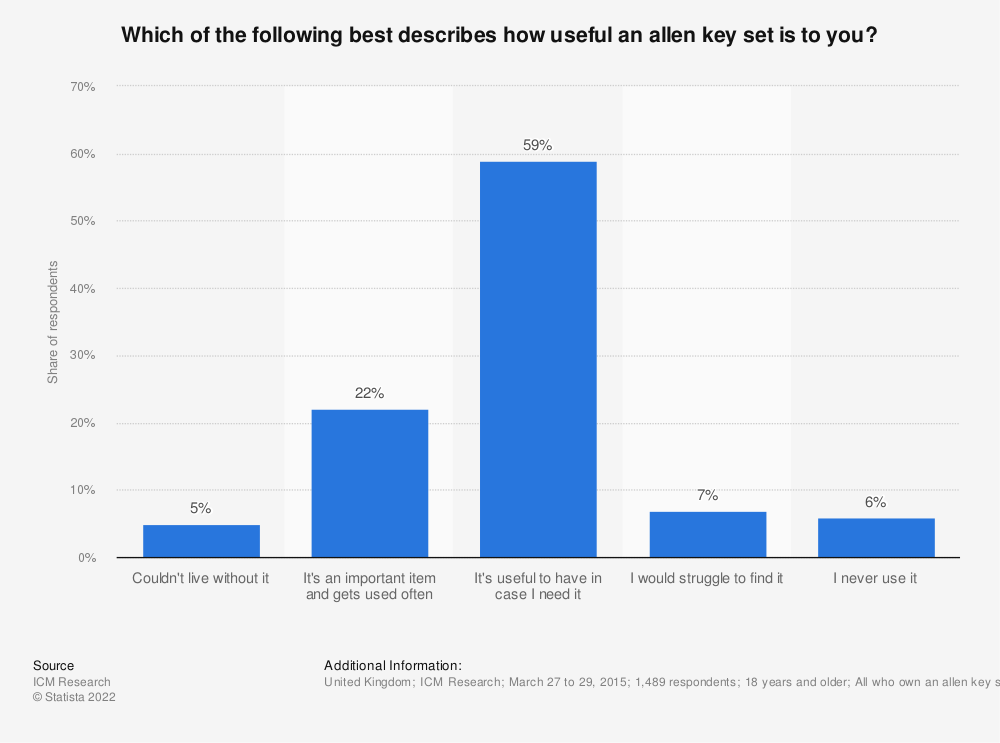 Statistic: Which of the following best describes how useful an allen key set is to you? | Statista