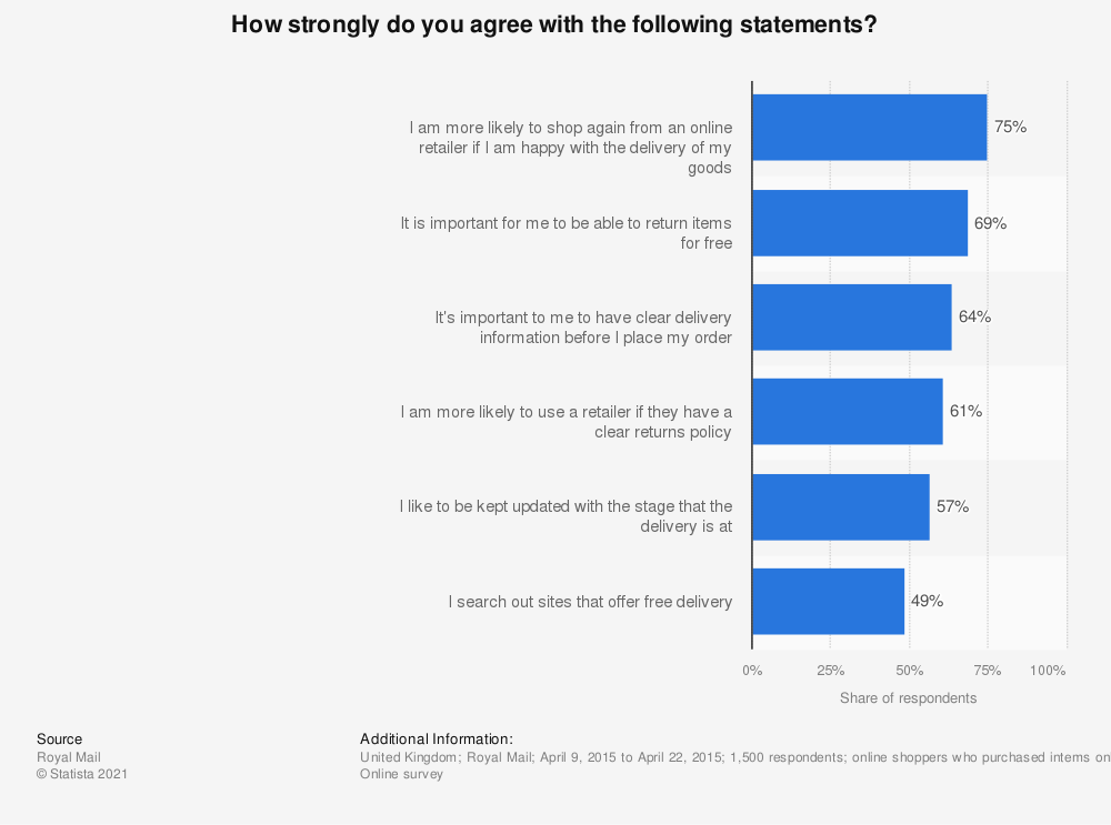 Statistic: How strongly do you agree with the following statements? | Statista