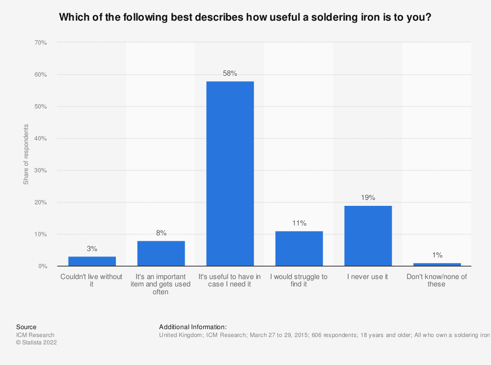 Statistic: Which of the following best describes how useful a soldering iron is to you? | Statista