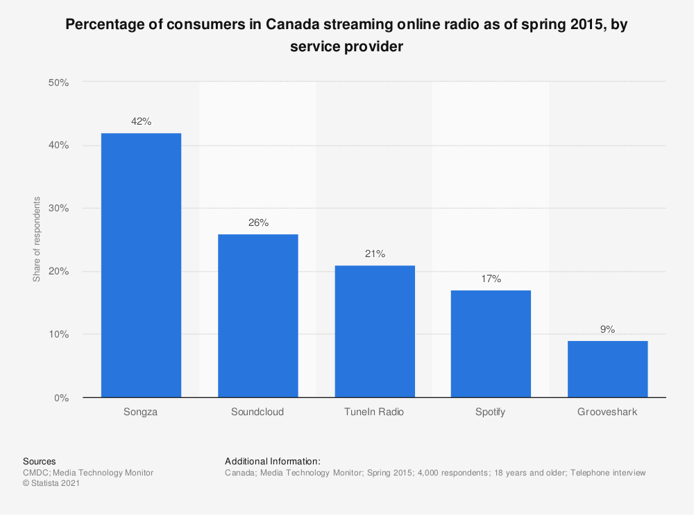 Statistic: Percentage of consumers in Canada streaming online radio as of spring 2015, by service provider | Statista