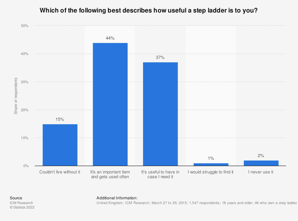 Statistic: Which of the following best describes how useful a step ladder is to you? | Statista