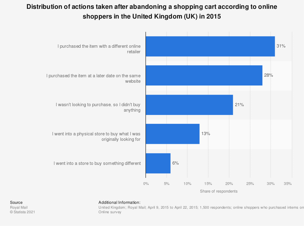 Statistic: Distribution of actions taken after abandoning a shopping cart according to online shoppers in the United Kingdom (UK) in 2015 | Statista