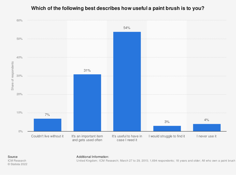 Statistic: Which of the following best describes how useful a paint brush is to you? | Statista
