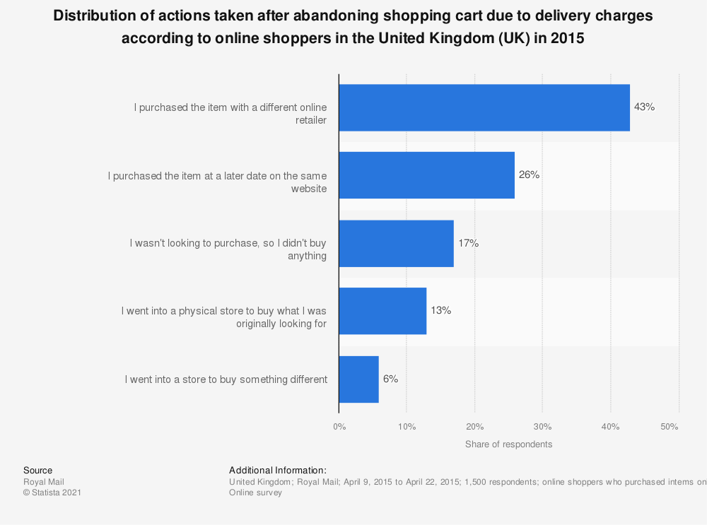 Statistic: Distribution of actions taken after abandoning shopping cart due to delivery charges according to online shoppers in the United Kingdom (UK) in 2015 | Statista