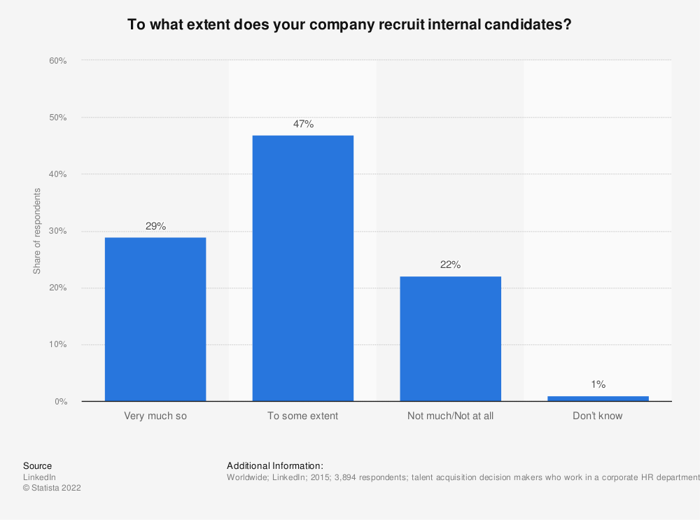 Statistic: To what extent does your company recruit internal candidates? | Statista