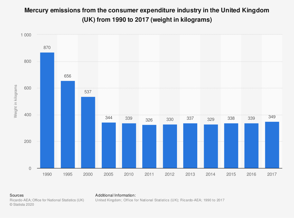 Statistic: Mercury emissions from the consumer expenditure industry in the United Kingdom (UK) from 1990 to 2017 (weight in kilograms) | Statista