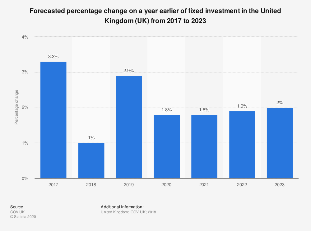 Statistic: Forecasted percentage change on a year earlier of fixed investment in the United Kingdom (UK) from 2017 to 2023 | Statista