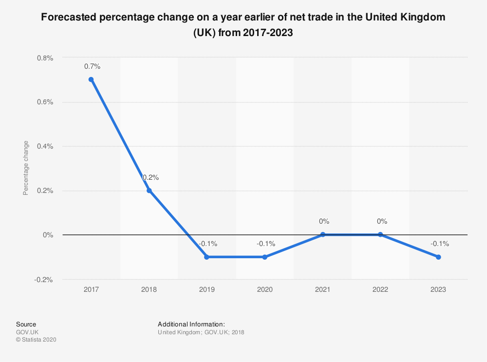 Statistic: Forecasted percentage change on a year earlier of net trade in the United Kingdom (UK) from 2017-2023 | Statista