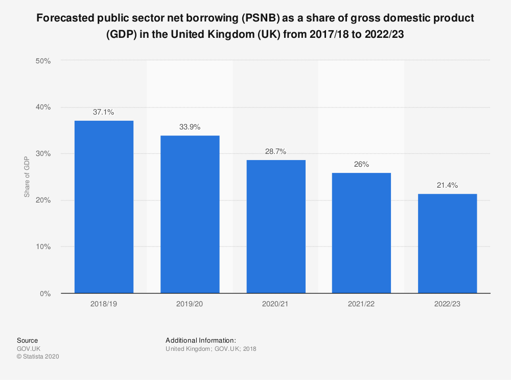 Statistic: Forecasted public sector net borrowing (PSNB) as a share of gross domestic product (GDP) in the United Kingdom (UK) from 2017/18  to 2022/23 | Statista