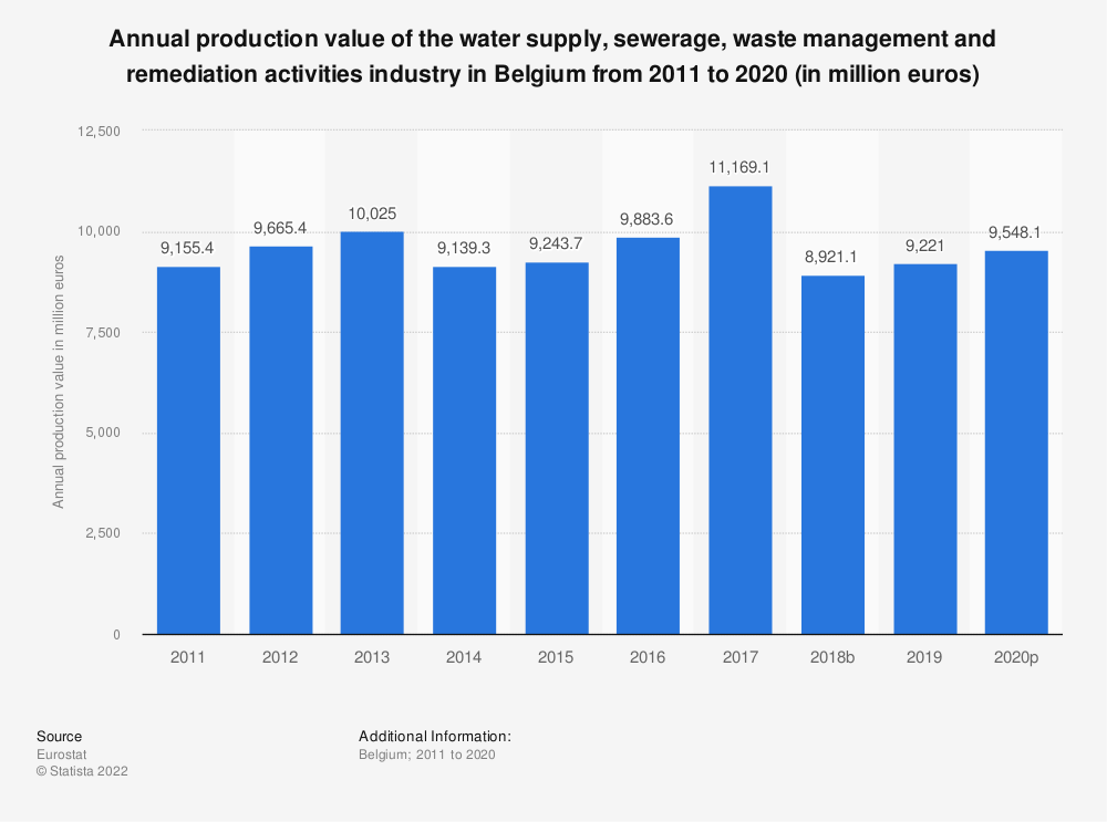 Statistic: Annual production value of the water supply, sewerage, waste management and remediation activities industry in Belgium from 2008 to 2016 (in million euros) | Statista