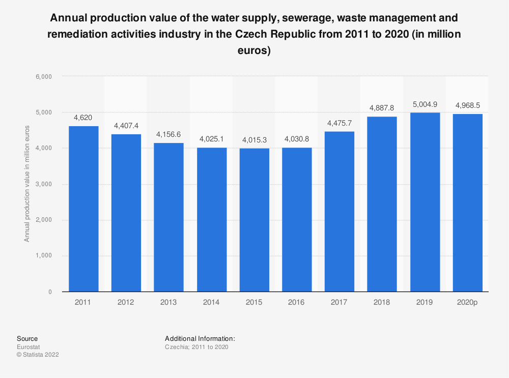 Statistic: Annual production value of the water supply, sewerage, waste management and remediation activities industry in the Czech Republic from 2008 to 2016 (in million euros) | Statista