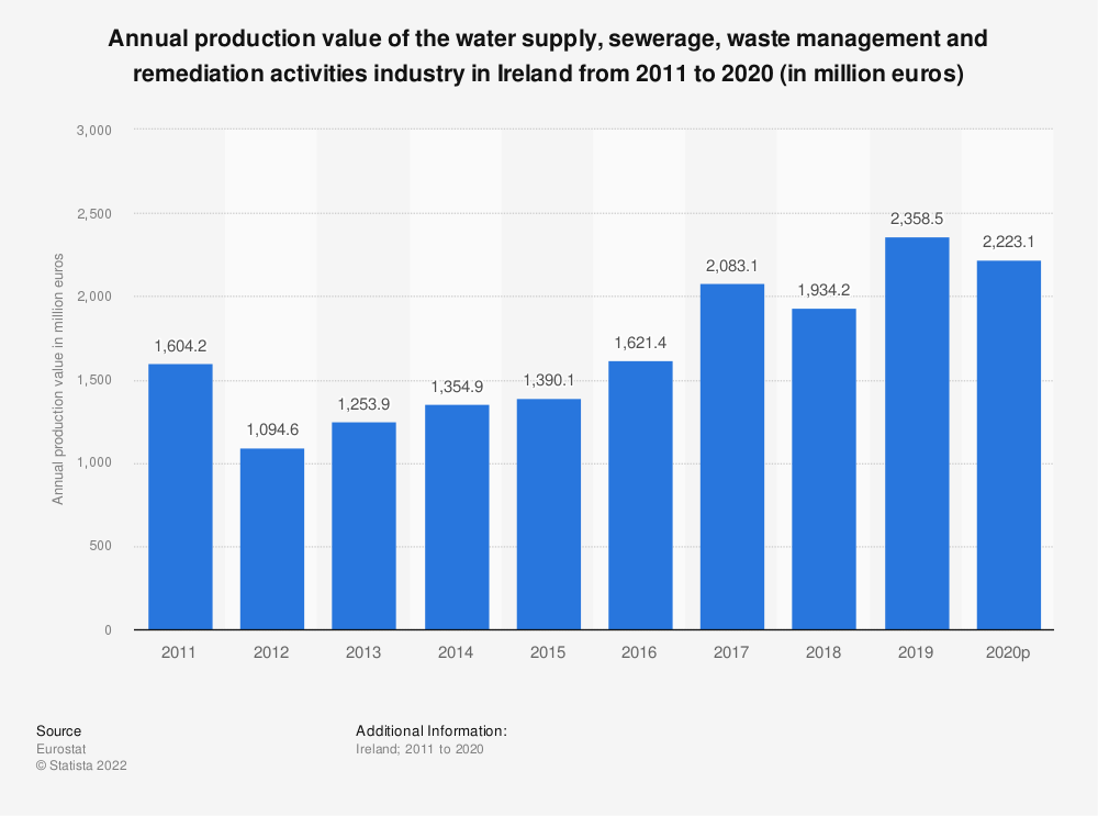 Statistic: Annual production value of the water supply, sewerage, waste management and remediation activities industry in Ireland from 2008 to 2016 (in million euros) | Statista