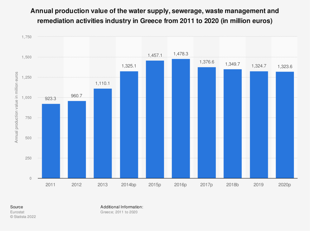 Statistic: Annual production value of the water supply, sewerage, waste management and remediation activities industry in Greece from 2008 to 2016 (in million euros)   Statista