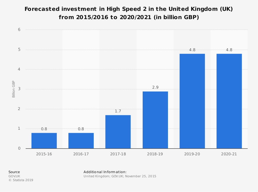 Statistic: Forecasted investment in High Speed 2 in the United Kingdom (UK) from 2015/2016 to 2020/2021 (in billion GBP) | Statista