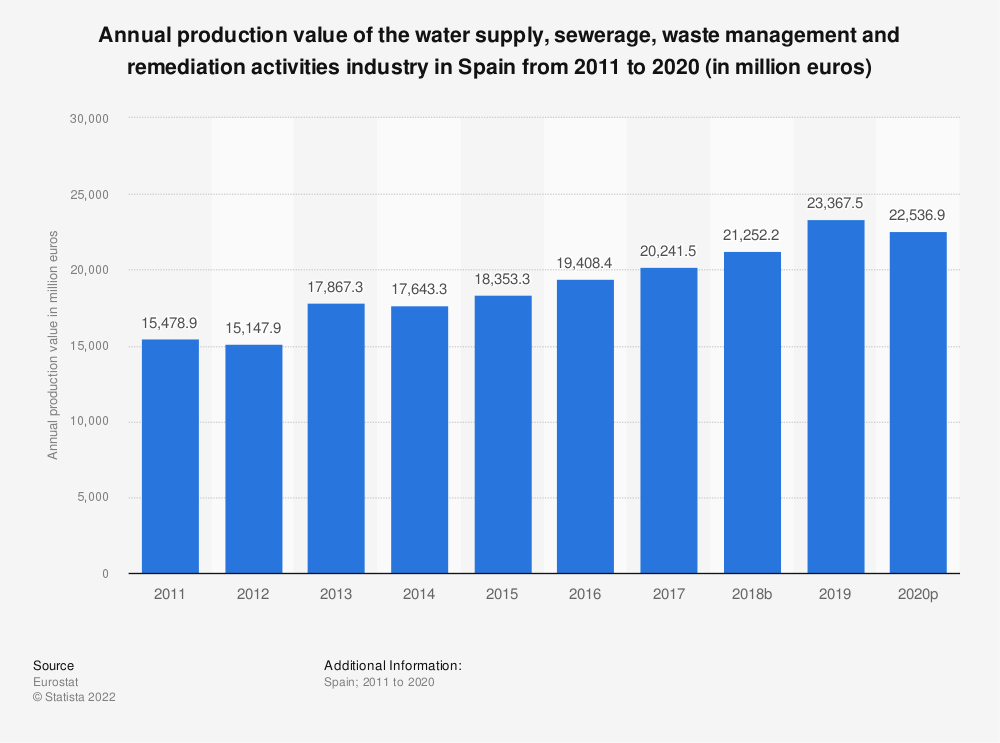 Statistic: Annual production value of the water supply, sewerage, waste management and remediation activities industry in Spain from 2008 to 2016 (in million euros) | Statista