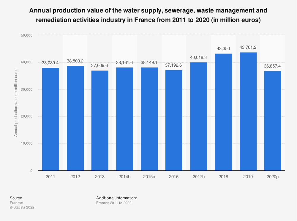 Statistic: Annual production value of the water supply, sewerage, waste management and remediation activities industry in France from 2008 to 2016 (in million euros)   Statista