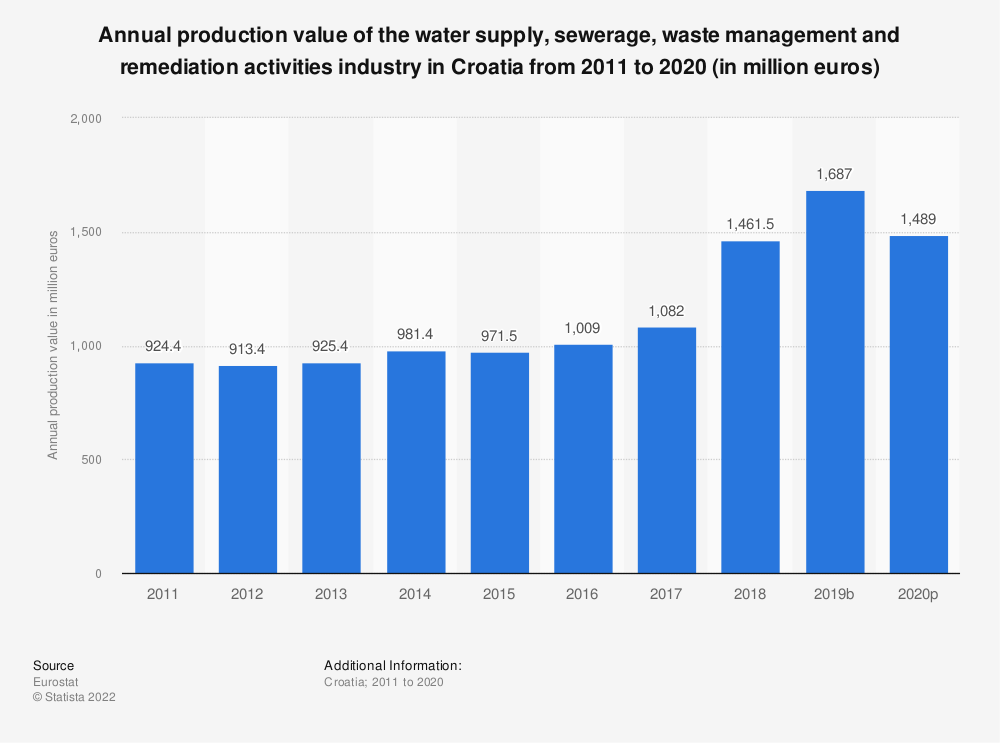 Statistic: Annual production value of the water supply, sewerage, waste management and remediation activities industry in Croatia from 2008 to 2014 (in million euros) | Statista