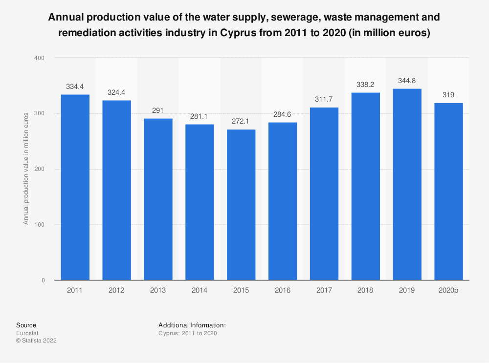 Statistic: Annual production value of the water supply, sewerage, waste management and remediation activities industry in Cyprus from 2008 to 2016 (in million euros) | Statista