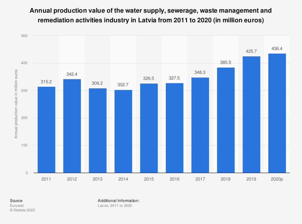 Statistic: Annual production value of the water supply, sewerage, waste management and remediation activities industry in Latvia from 2008 to 2016 (in million euros) | Statista