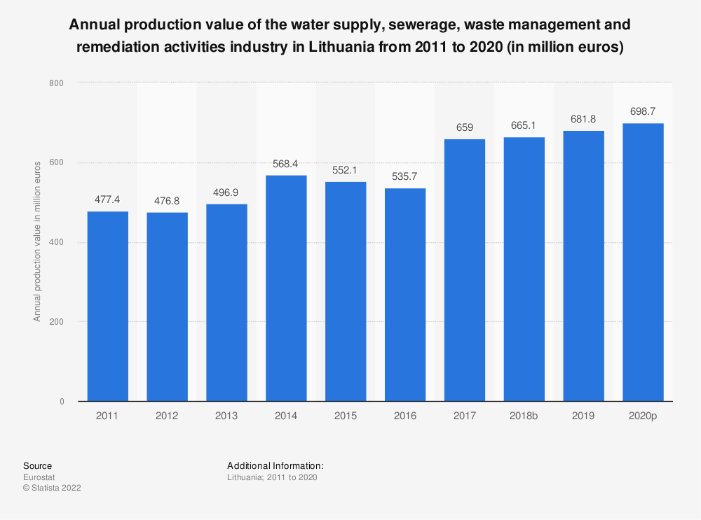 Statistic: Annual production value of the water supply, sewerage, waste management and remediation activities industry in Lithuania from 2008 to 2016 (in million euros) | Statista