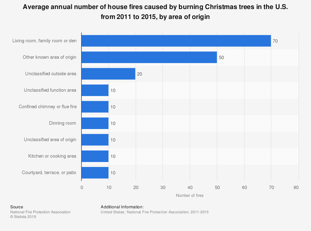 Statistic: Average annual number of house fires caused by burning Christmas trees in the U.S. from 2011 to 2015, by area of origin | Statista