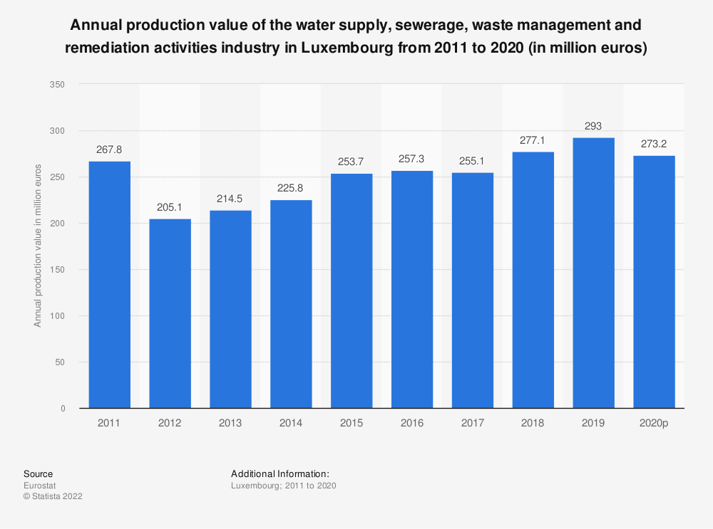 Statistic: Annual production value of the water supply, sewerage, waste management and remediation activities industry in Luxembourg from 2008 to 2016 (in million euros) | Statista