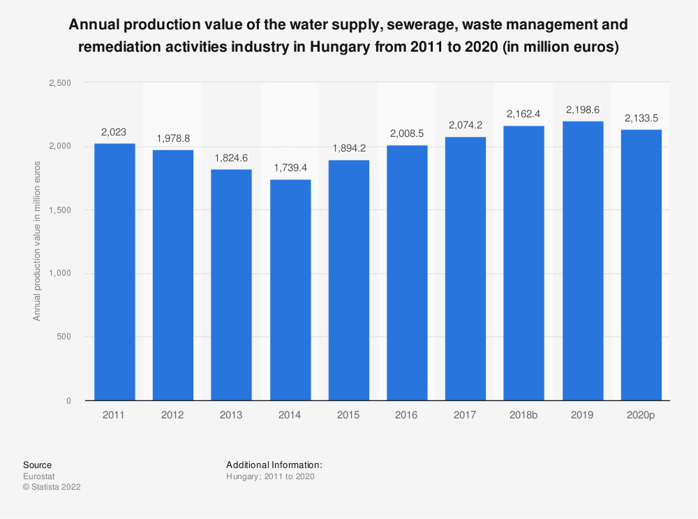 Statistic: Annual production value of the water supply, sewerage, waste management and remediation activities industry in Hungary from 2008 to 2016 (in million euros) | Statista