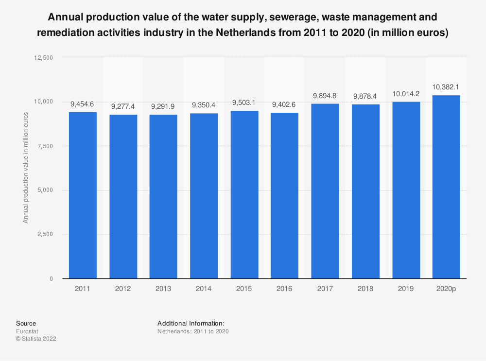 Statistic: Annual production value of the water supply, sewerage, waste management and remediation activities industry in the Netherlands from 2008 to 2016 (in million euros) | Statista